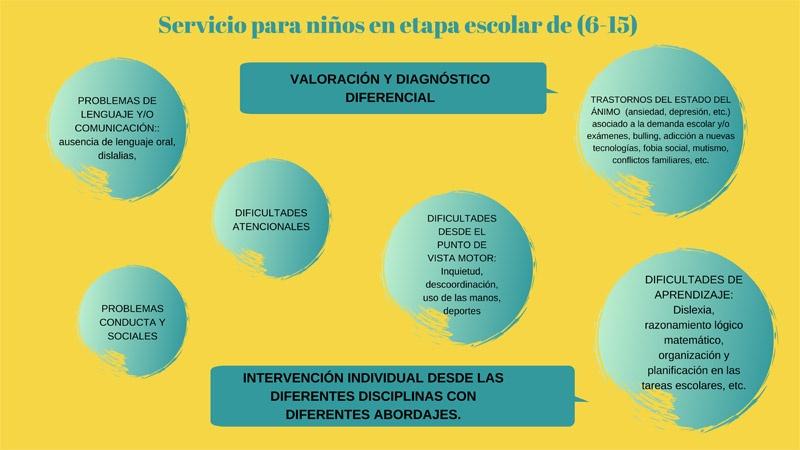 Servicio de atención temprana (0 a 6 años)
